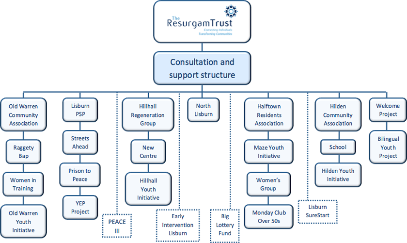 Beneficiary and Support Group Structure